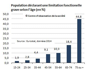 Handicap selon l'âge Eurostat