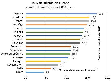 http://www.observationsociete.fr/wp-content/uploads/2014/04/suicide_europe.jpg