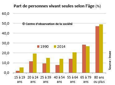 Personnes seules par âge depuis 1990