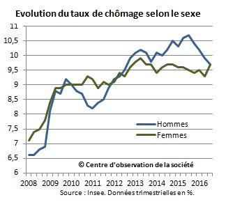 Evolution du taux de chômage des femmes et des hommes