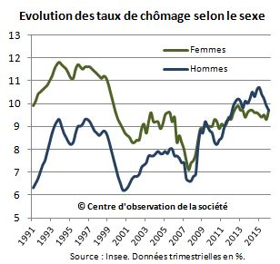 Evolution du taux de chômage des femmes et des hommes, en série longue