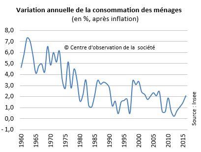 Variation annuelle de la consommation