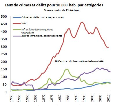 crimes et délits par catég