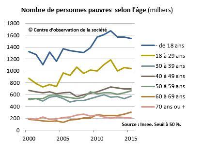 Evolution du nombre de pauvres par âge