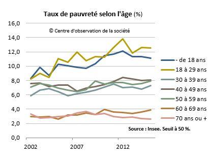 taux de pauvreté par âge