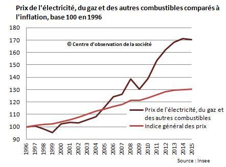 prixenergieetinflation