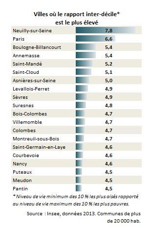 Quelles Sont Les Villes Les Plus Inegalitaires De France Centre