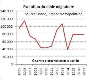 Evolution à court terme du solde migratoire