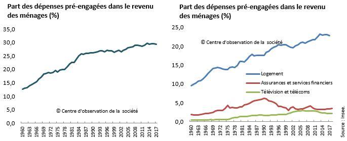 Depenses Contraintes Le Poids Du Logement Centre D Observation