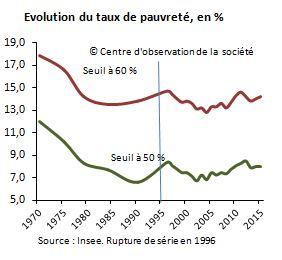 taux_pauvreté_evol_long