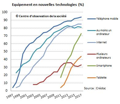 équipement_nouvelles technos_2017
