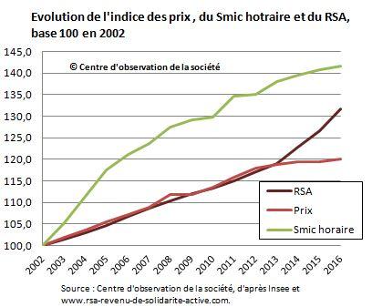 Evolution du RSA et des prix