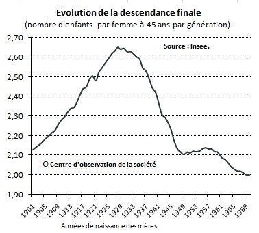 Descendance finale