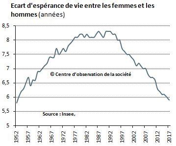 Ecart d'espérance de vie entre femmes et hommes