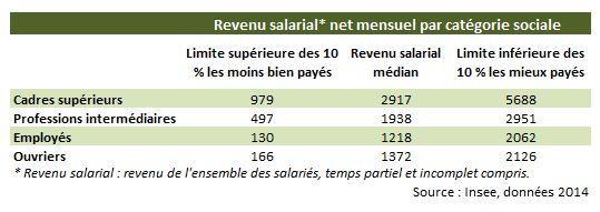 revenu_salarial_parcspdecile