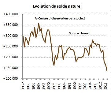 évolution du solde naturel