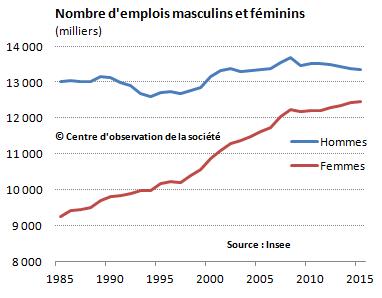 nombre emplois femmes hommes