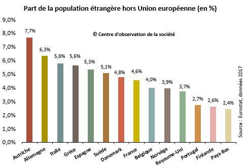 Part des étrangers hors UE en Europe