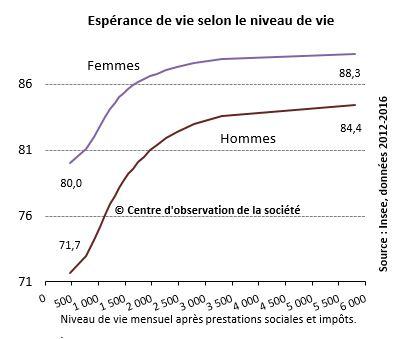 espérance de vie et niveau de vie