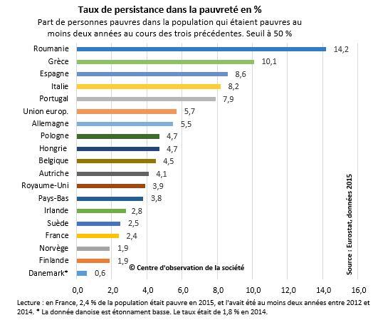 La France Est L Un Des Pays D Europe Ou La Pauvrete Persiste Le