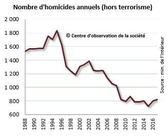 http://www.observationsociete.fr/wp-content/uploads/2018/12/homicides.jpg